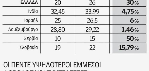 Στα ύψη παραμένει στην Ελλάδα η φορολογία για τις επιχειρήσεις